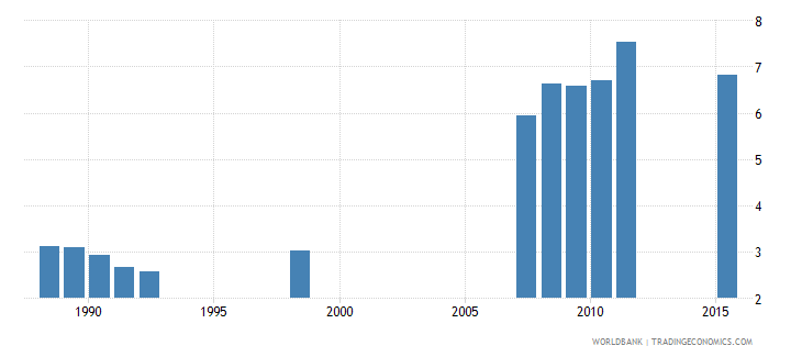 angola school life expectancy primary both sexes years wb data
