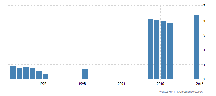 angola school life expectancy primary female years wb data