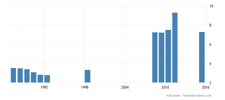 angola school life expectancy primary male years wb data