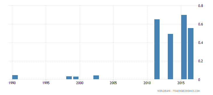 angola school life expectancy tertiary male years wb data