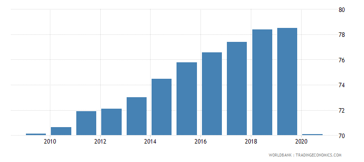 angola self employed total percent of total employed wb data