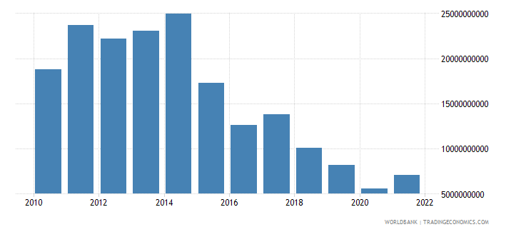 angola service imports bop us dollar wb data