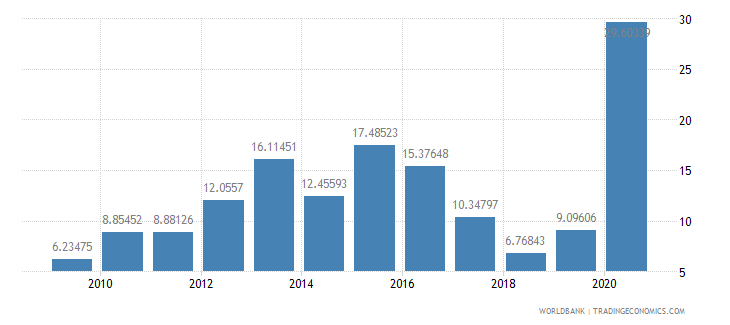 angola short term debt percent of exports of goods services and income wb data
