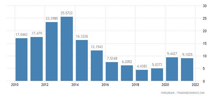 angola short term debt percent of total external debt wb data