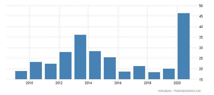 angola short term debt percent of total reserves wb data