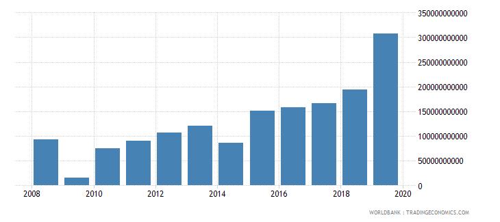 angola social contributions current lcu wb data