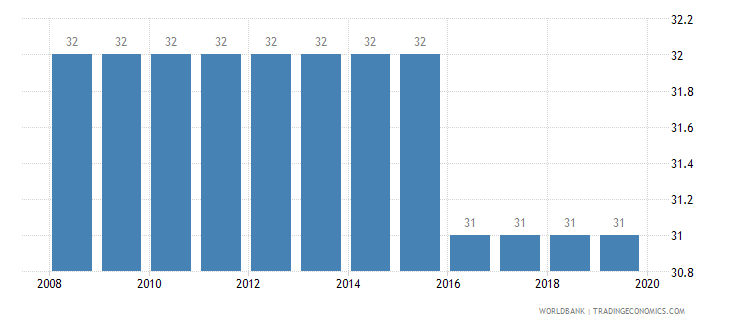 angola tax payments number wb data