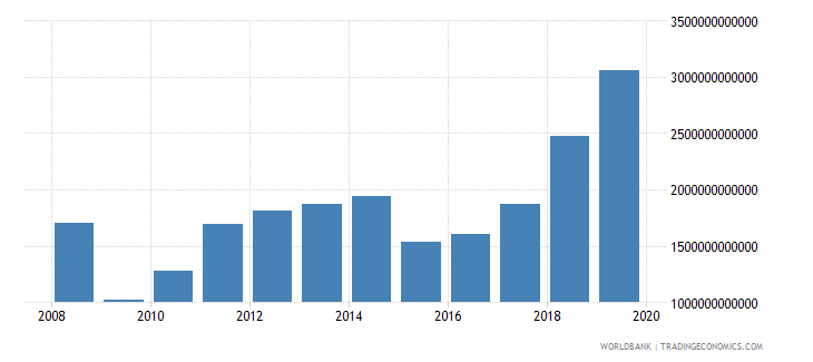 angola tax revenue current lcu wb data