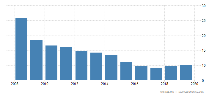 angola tax revenue percent of gdp wb data