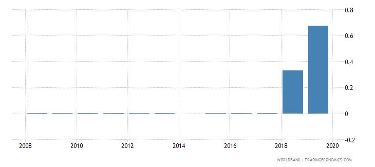 angola taxes on exports percent of tax revenue wb data