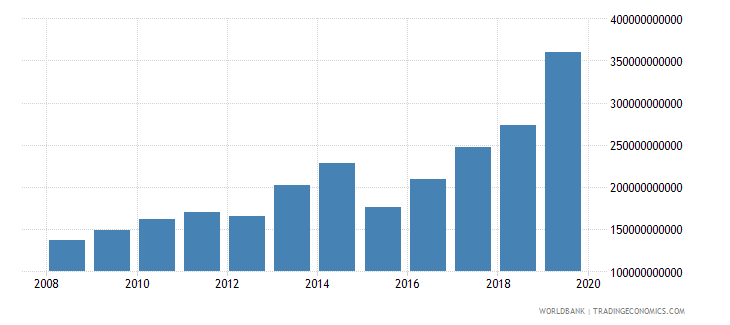 angola taxes on goods and services current lcu wb data