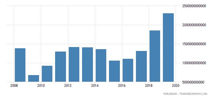 angola taxes on income profits and capital gains current lcu wb data