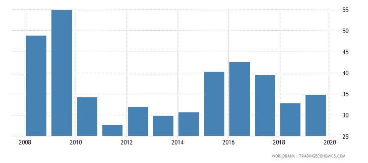 angola taxes on income profits and capital gains percent of revenue wb data