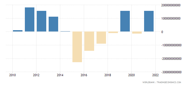 angola terms of trade adjustment constant lcu wb data