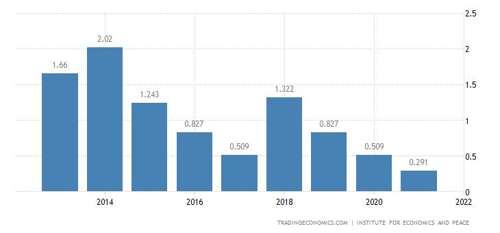 Angola Terrorism Index