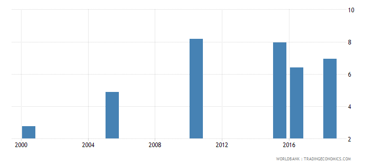 angola total alcohol consumption per capita liters of pure alcohol projected estimates 15 years of age wb data