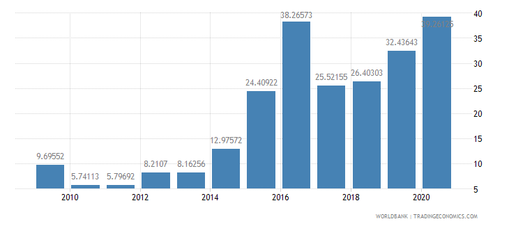 angola total debt service percent of exports of goods services and income wb data