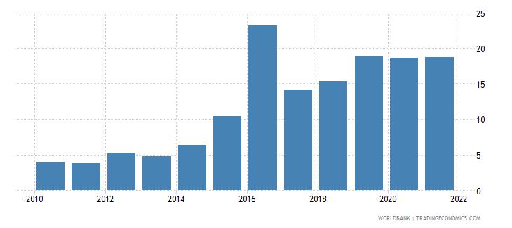 angola total debt service percent of gni wb data
