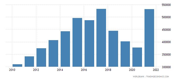 angola total fisheries production metric tons wb data