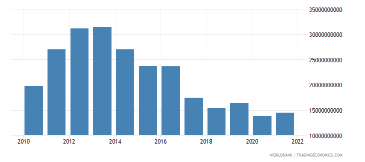 angola total reserves minus gold us dollar wb data
