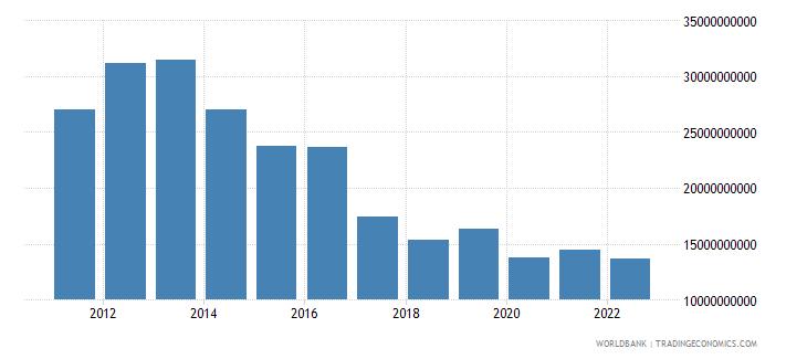 angola total reserves minus gold us dollar wb data