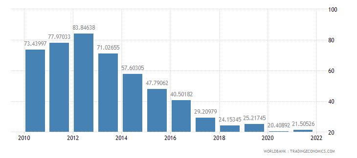 angola total reserves percent of total external debt wb data