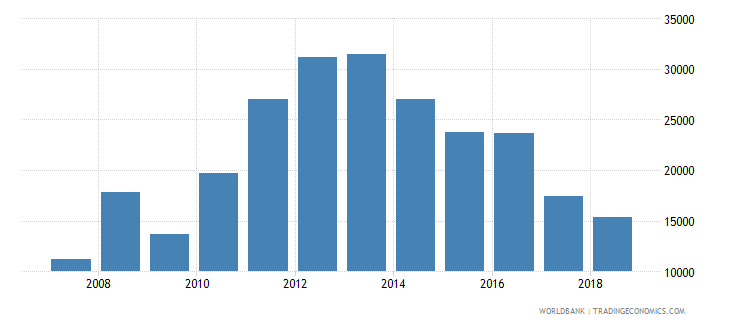 angola total reserves wb data