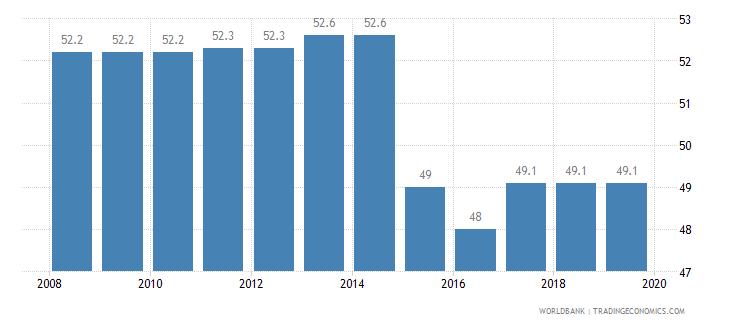 angola total tax rate percent of profit wb data