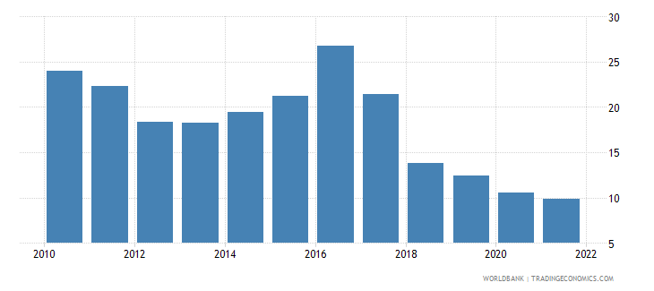 angola trade in services percent of gdp wb data