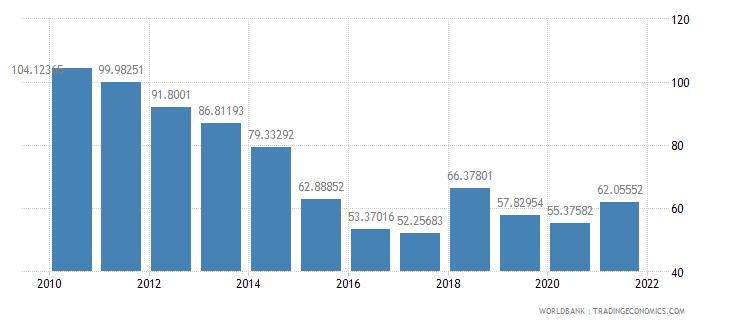 angola trade percent of gdp wb data