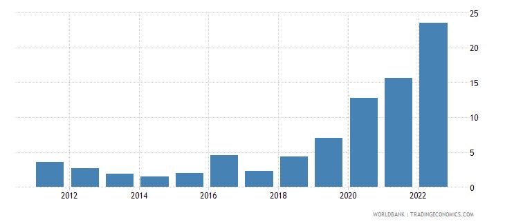 angola transport services percent of service exports bop wb data