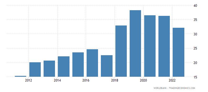 angola transport services percent of service imports bop wb data