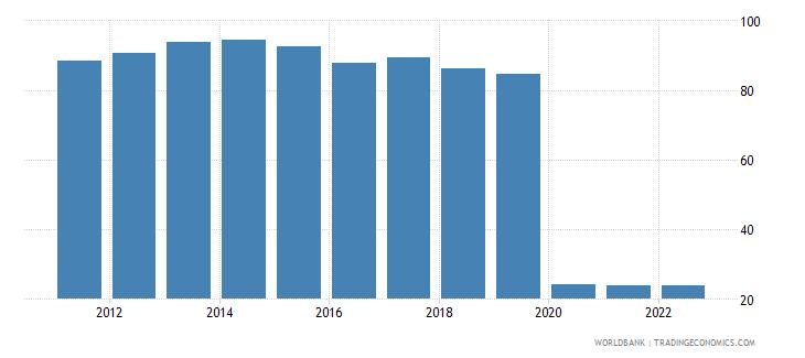 angola travel services percent of service exports bop wb data