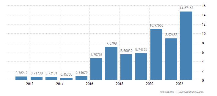 angola travel services percent of service imports bop wb data
