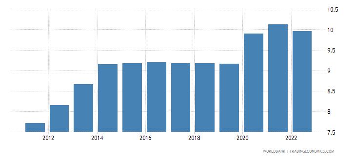 angola unemployment female percent of female labor force modeled ilo estimate wb data