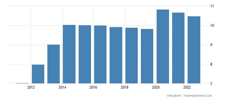 angola unemployment male percent of male labor force modeled ilo estimate wb data