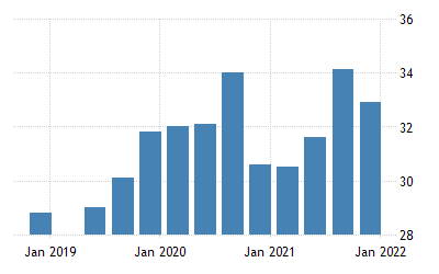 Angola Unemployment Rate 2005 2019 Data 2020 2022 Forecast