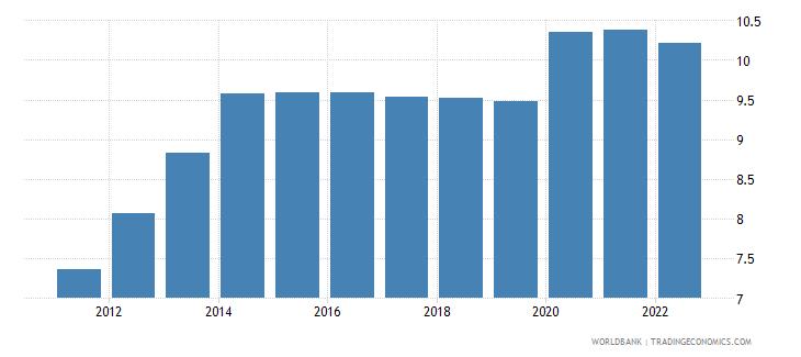 angola unemployment total percent of total labor force modeled ilo estimate wb data