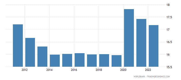 angola unemployment youth female percent of female labor force ages 15 24 modeled ilo estimate wb data