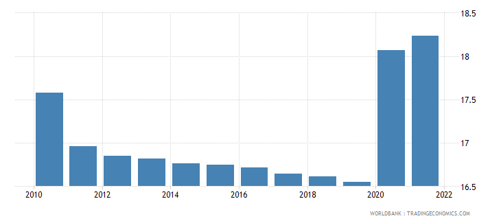 angola unemployment youth male percent of male labor force ages 15 24 modeled ilo estimate wb data