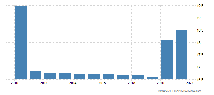 angola unemployment youth total percent of total labor force ages 15 24 modeled ilo estimate wb data