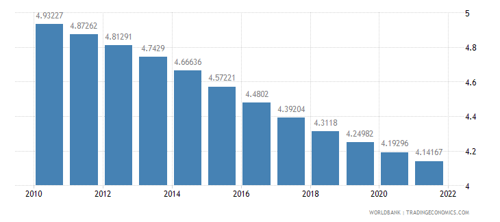 angola urban population growth annual percent wb data