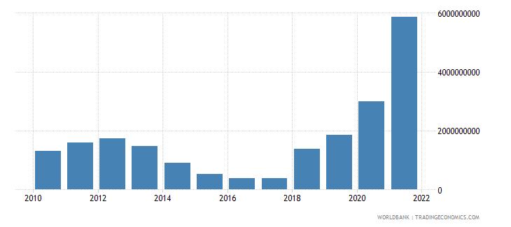 angola use of imf credit dod us dollar wb data
