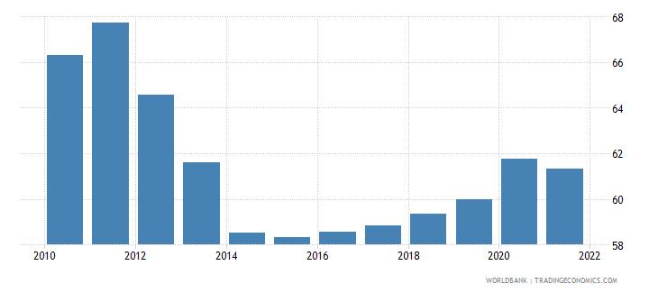 angola vulnerable employment total percent of total employment wb data