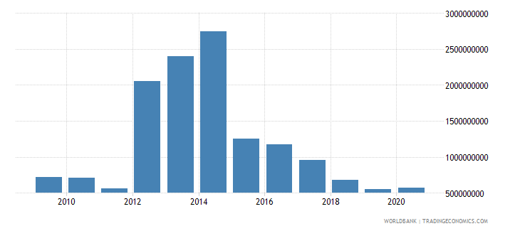 angola workers remittances and compensation of employees paid us dollar wb data