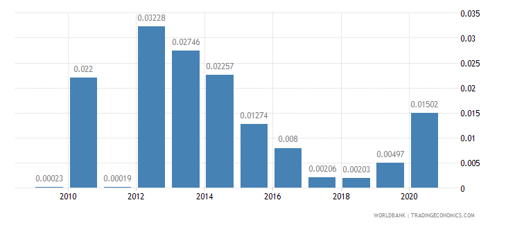 angola workers remittances and compensation of employees received percent of gdp wb data