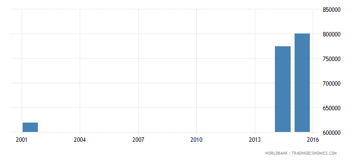 angola youth illiterate population 15 24 years female number wb data