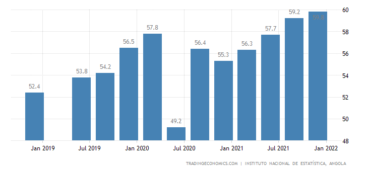 Angola Youth Unemployment Rate