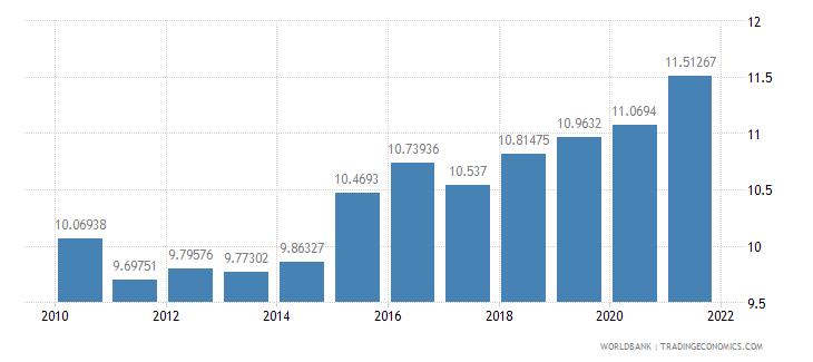 antigua and barbuda adjusted savings consumption of fixed capital percent of gni wb data