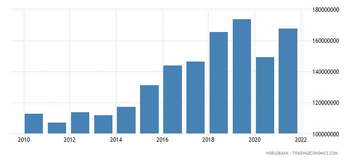 antigua and barbuda adjusted savings consumption of fixed capital us dollar wb data